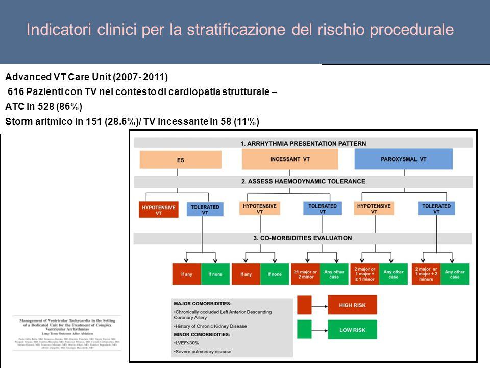 Advanced VT Care Unit (2007- 2011) 616 Pazienti con TV nel contesto di cardiopatia strutturale – ATC in 528 (86%) Storm aritmico in 151 (28.6%)/ TV in