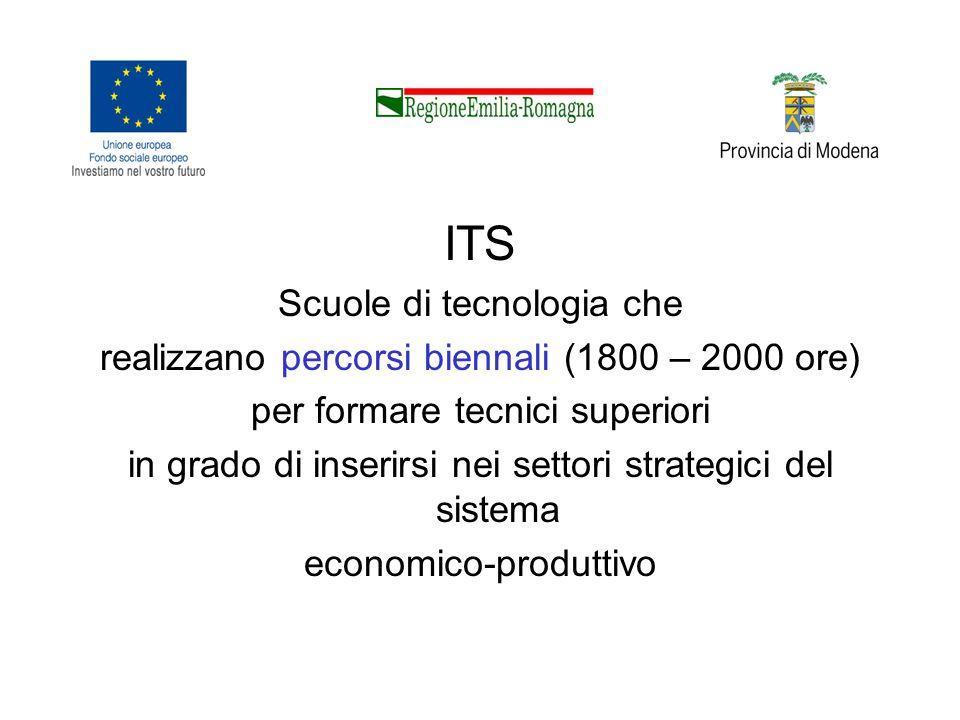 ITS Scuole di tecnologia che realizzano percorsi biennali (1800 – 2000 ore) per formare tecnici superiori in grado di inserirsi nei settori strategici del sistema economico-produttivo