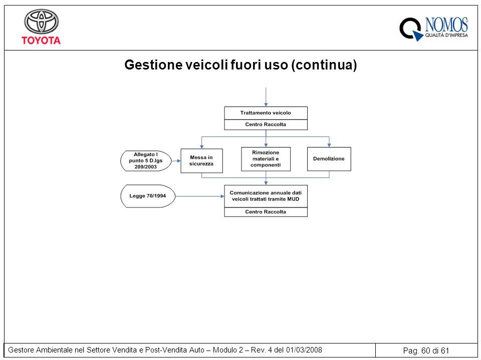 Pag.60 di 61 Gestore Ambientale nel Settore Vendita e Post-Vendita Auto – Modulo 2 – Rev.