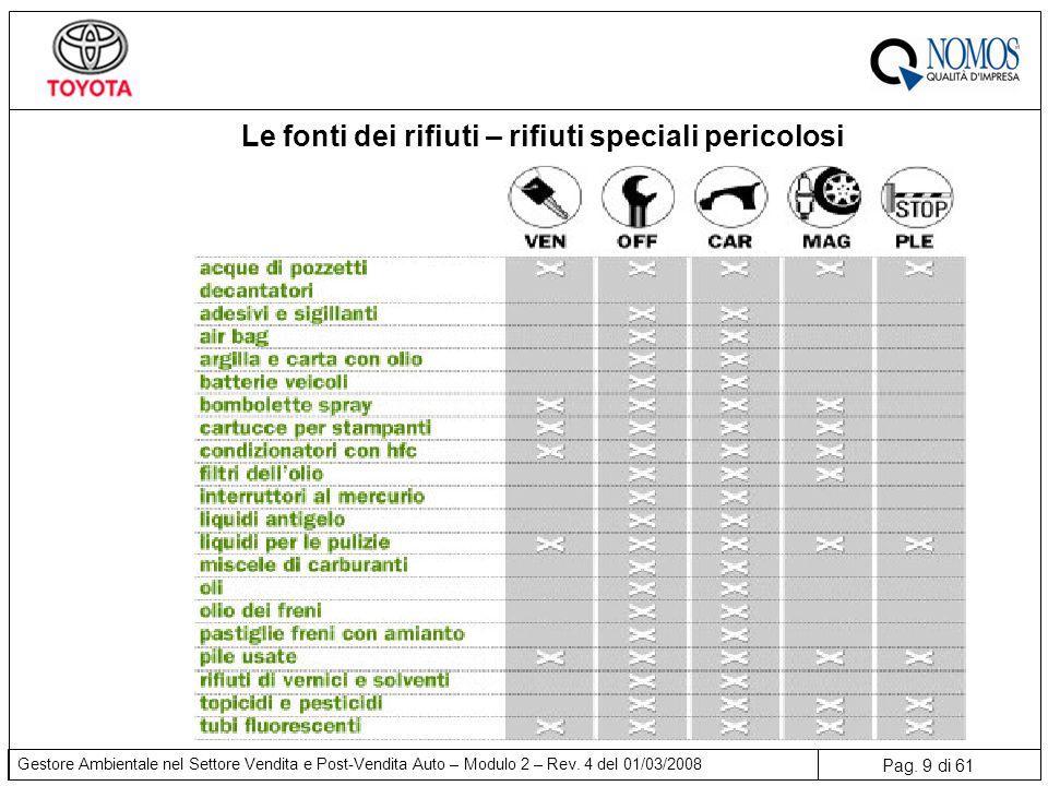 Pag.50 di 61 Gestore Ambientale nel Settore Vendita e Post-Vendita Auto – Modulo 2 – Rev.