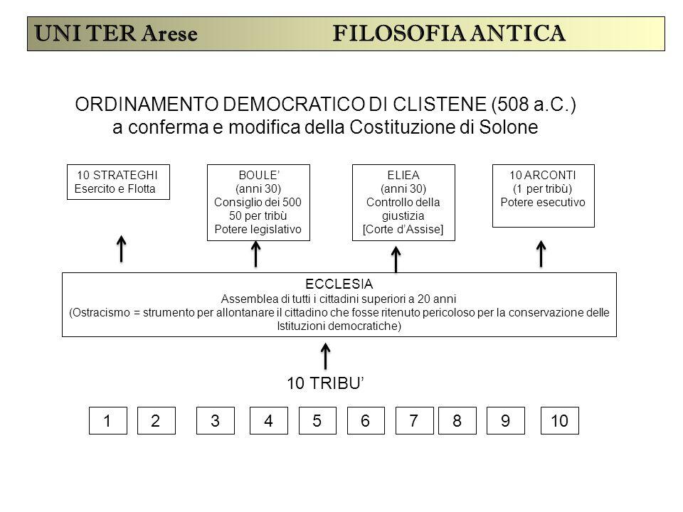 UNI TER Arese FILOSOFIA ANTICA ORDINAMENTO DEMOCRATICO DI CLISTENE (508 a.C.) a conferma e modifica della Costituzione di Solone 10 STRATEGHI Esercito