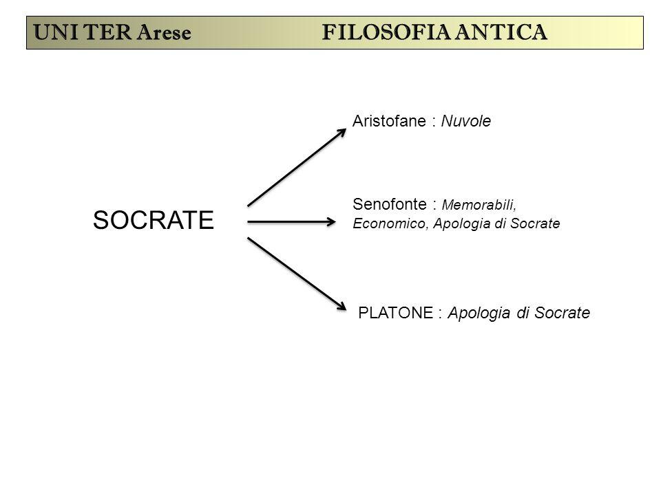 SOCRATE Aristofane : Nuvole Senofonte : Memorabili, Economico, Apologia di Socrate PLATONE : Apologia di Socrate