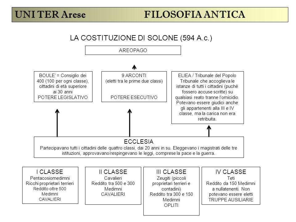 UNI TER Arese FILOSOFIA ANTICA LA COSTITUZIONE DI SOLONE (594 A.c.) BOULE' = Consiglio dei 400 (100 per ogni classe), cittadini di età superiore ai 30