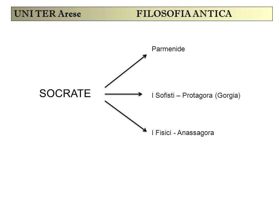 UNI TER Arese FILOSOFIA ANTICA SOCRATE I Sofisti – Protagora (Gorgia) Parmenide I Fisici - Anassagora