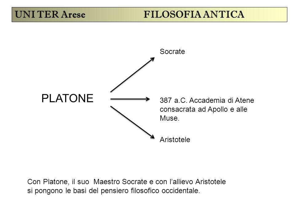 UNI TER Arese FILOSOFIA ANTICA PLATONE 387 a.C. Accademia di Atene consacrata ad Apollo e alle Muse. Socrate Aristotele Con Platone, il suo Maestro So