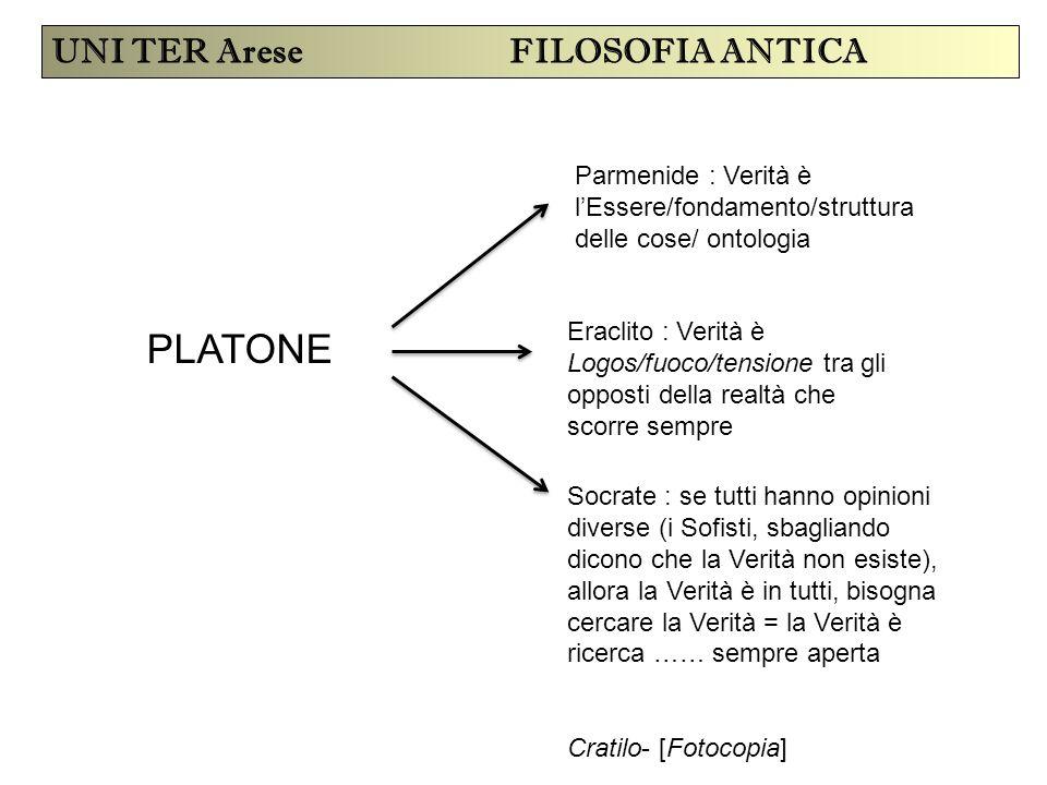 UNI TER Arese FILOSOFIA ANTICA PLATONE Parmenide : Verità è l'Essere/fondamento/struttura delle cose/ ontologia Eraclito : Verità è Logos/fuoco/tensio