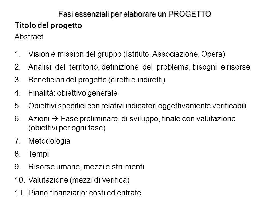 Fasi essenziali per elaborare un PROGETTO Titolo del progetto Abstract 1.Vision e mission del gruppo (Istituto, Associazione, Opera) 2.Analisi del ter