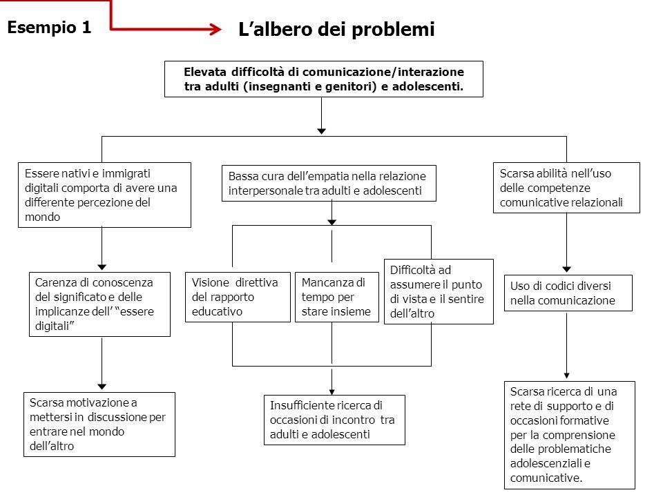 L'albero dei problemi Elevata difficoltà di comunicazione/interazione tra adulti (insegnanti e genitori) e adolescenti. Essere nativi e immigrati digi