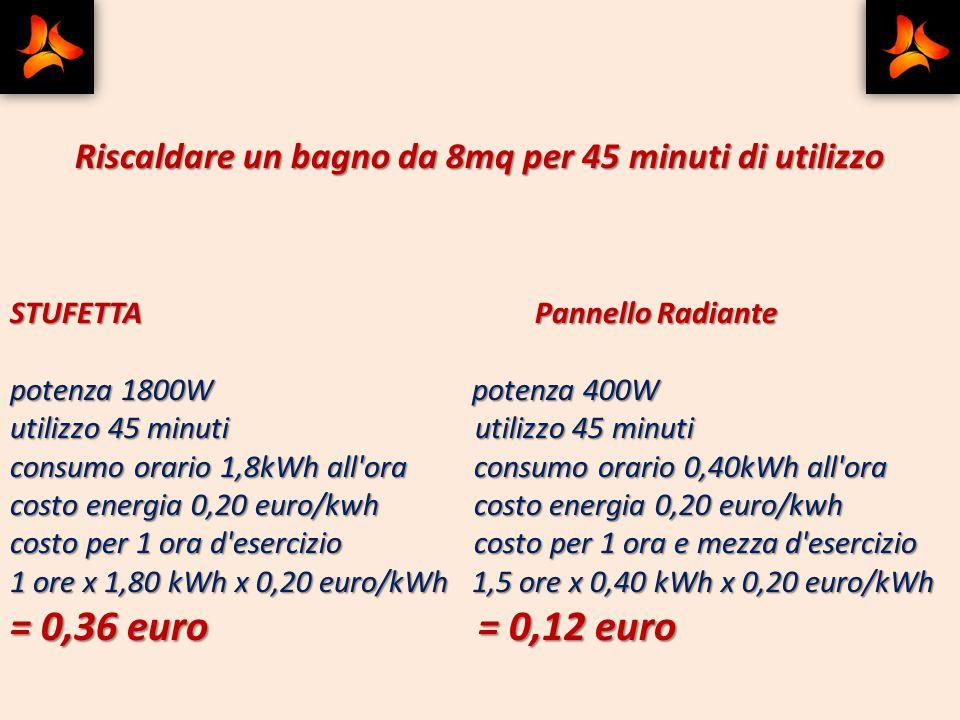 Due esempi: Riscaldare uno studio da 20 mq caldo 8 ore STUFETTA Pannello Radiante potenza 2500W potenza 900W utilizzo 8 ore utilizzo 8 ore consumo ora