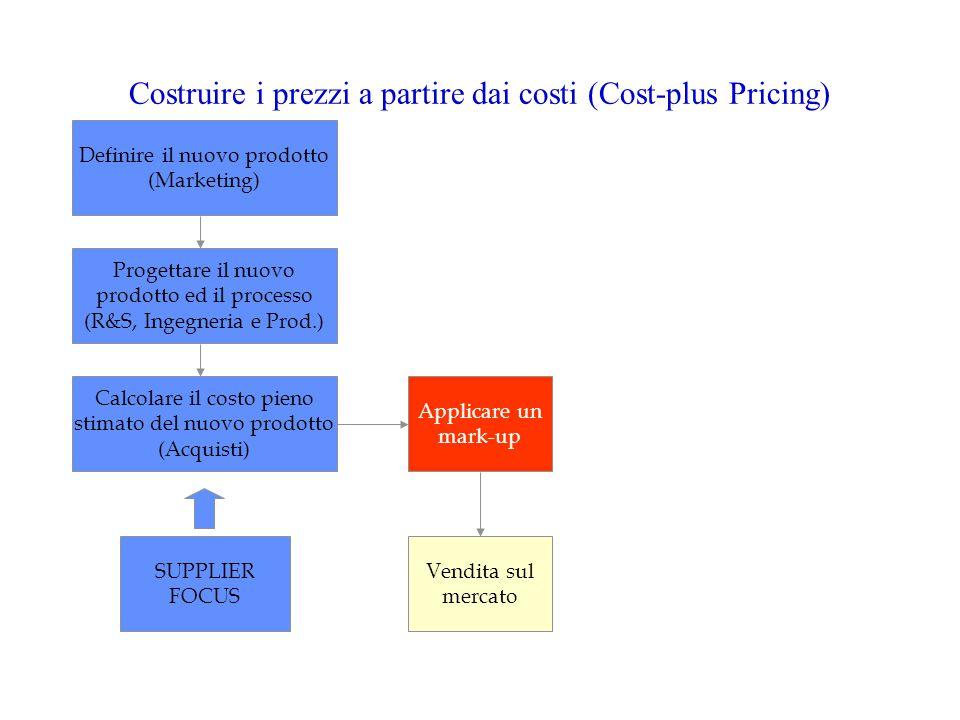 Definire il nuovo prodotto (Marketing) Progettare il nuovo prodotto ed il processo (R&S, Ingegneria e Prod.) Calcolare il costo pieno stimato del nuovo prodotto (Acquisti) Applicare un mark-up Vendita sul mercato SUPPLIER FOCUS Costruire i prezzi a partire dai costi (Cost-plus Pricing)