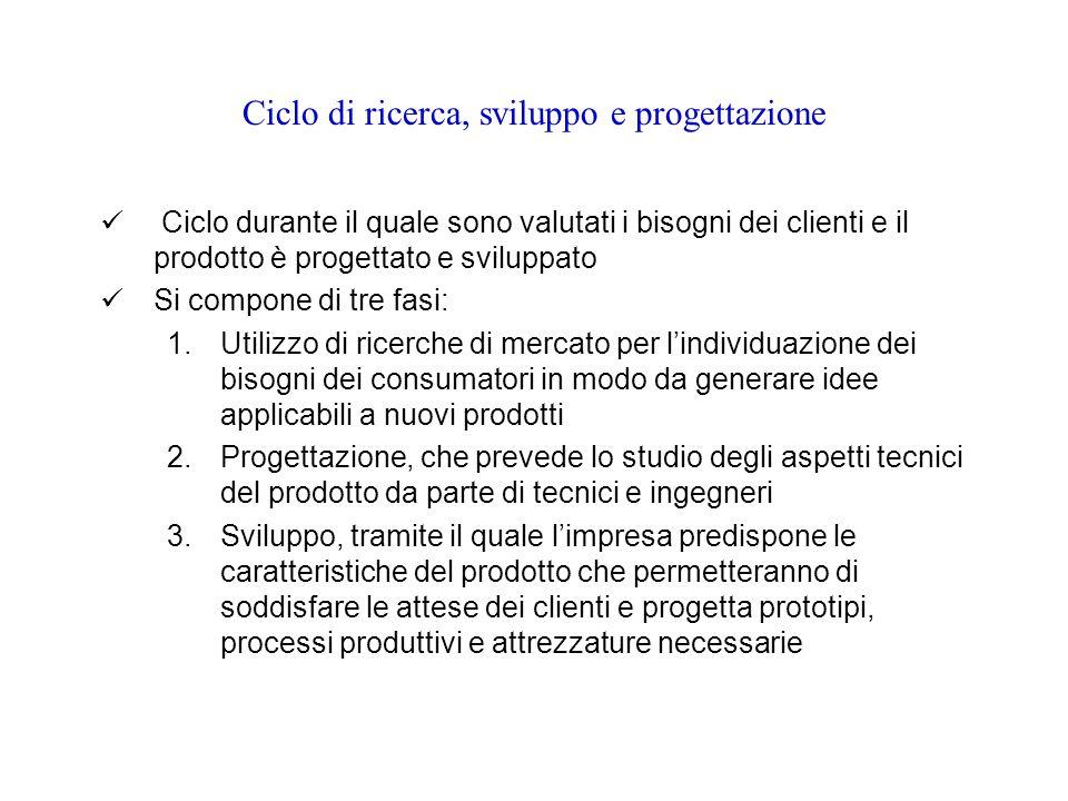 Ciclo di ricerca, sviluppo e progettazione Ciclo durante il quale sono valutati i bisogni dei clienti e il prodotto è progettato e sviluppato Si compone di tre fasi: 1.Utilizzo di ricerche di mercato per l'individuazione dei bisogni dei consumatori in modo da generare idee applicabili a nuovi prodotti 2.Progettazione, che prevede lo studio degli aspetti tecnici del prodotto da parte di tecnici e ingegneri 3.Sviluppo, tramite il quale l'impresa predispone le caratteristiche del prodotto che permetteranno di soddisfare le attese dei clienti e progetta prototipi, processi produttivi e attrezzature necessarie