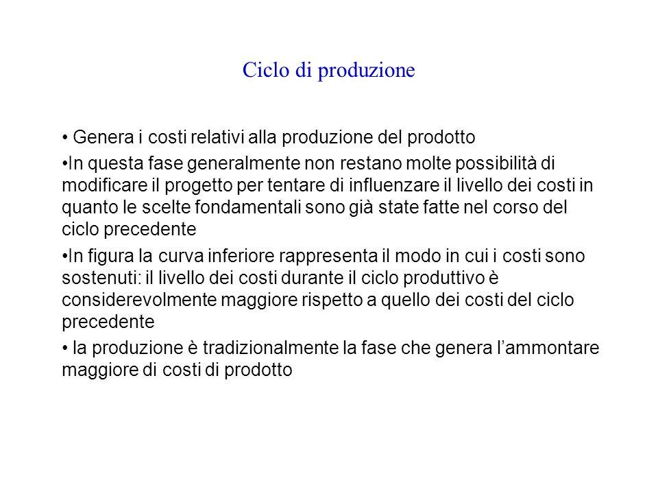 Ciclo di produzione Genera i costi relativi alla produzione del prodotto In questa fase generalmente non restano molte possibilità di modificare il pr