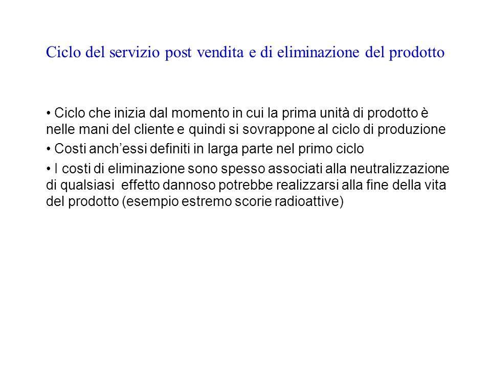 Ciclo del servizio post vendita e di eliminazione del prodotto Ciclo che inizia dal momento in cui la prima unità di prodotto è nelle mani del cliente