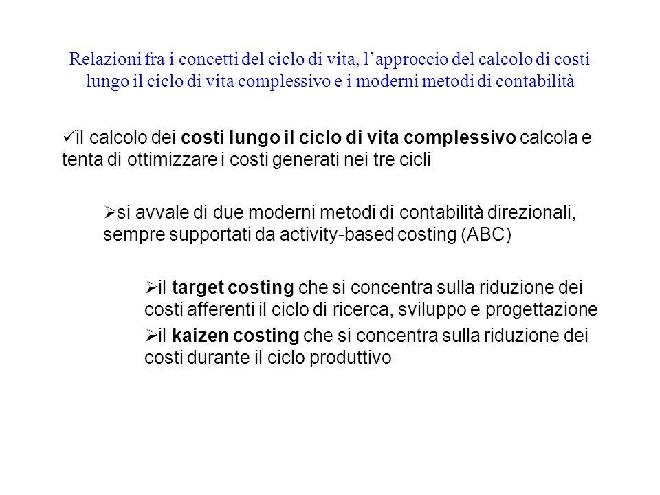Relazioni fra i concetti del ciclo di vita, l'approccio del calcolo di costi lungo il ciclo di vita complessivo e i moderni metodi di contabilità il calcolo dei costi lungo il ciclo di vita complessivo calcola e tenta di ottimizzare i costi generati nei tre cicli  si avvale di due moderni metodi di contabilità direzionali, sempre supportati da activity-based costing (ABC)  il target costing che si concentra sulla riduzione dei costi afferenti il ciclo di ricerca, sviluppo e progettazione  il kaizen costing che si concentra sulla riduzione dei costi durante il ciclo produttivo