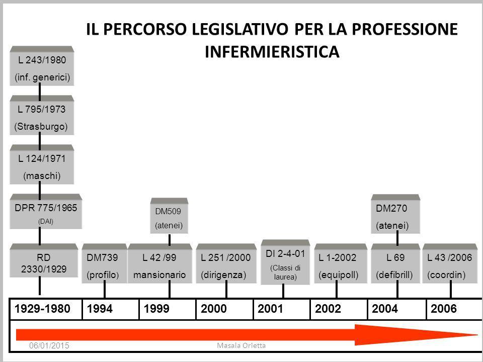 Decreto Balduzzi legge 8 novembre 2012 n.189 06/01/2015 Masala Orietta Art.