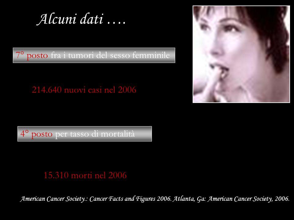 Alcuni dati …. 7° posto fra i tumori del sesso femminile 214,640 214.640 nuovi casi nel 2006 4° posto per tasso di mortalità 15.310 morti nel 2006 Ame