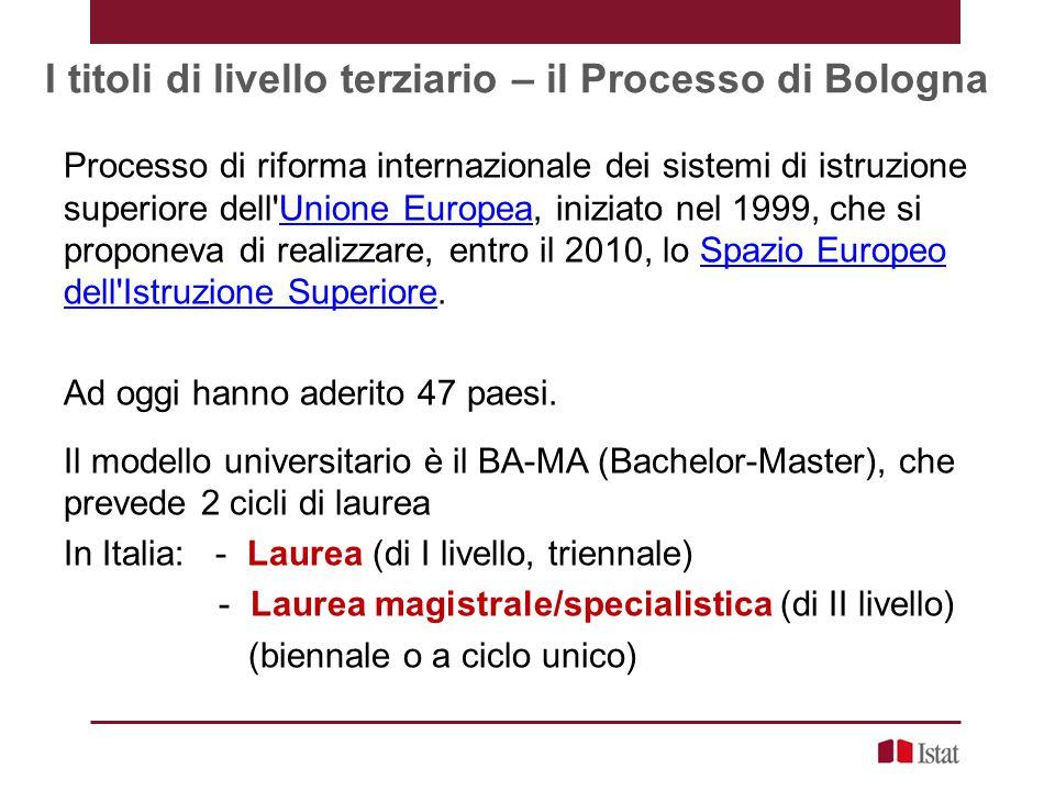 I titoli di livello terziario – il Processo di Bologna Processo di riforma internazionale dei sistemi di istruzione superiore dell Unione Europea, iniziato nel 1999, che si proponeva di realizzare, entro il 2010, lo Spazio Europeo dell Istruzione Superiore.Unione Europea Ad oggi hanno aderito 47 paesi.