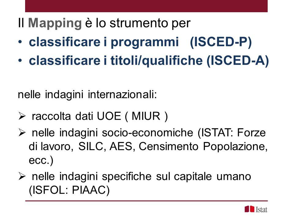 Il Mapping è lo strumento per classificare i programmi (ISCED-P) classificare i titoli/qualifiche (ISCED-A) nelle indagini internazionali:  raccolta dati UOE ( MIUR )  nelle indagini socio-economiche (ISTAT: Forze di lavoro, SILC, AES, Censimento Popolazione, ecc.)  nelle indagini specifiche sul capitale umano (ISFOL: PIAAC)