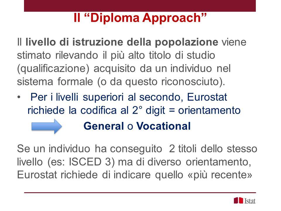 Il Diploma Approach Il livello di istruzione della popolazione viene stimato rilevando il più alto titolo di studio (qualificazione) acquisito da un individuo nel sistema formale (o da questo riconosciuto).