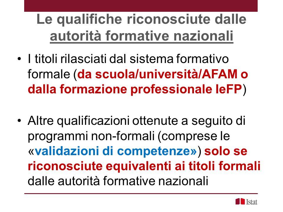 Le qualifiche riconosciute dalle autorità formative nazionali I titoli rilasciati dal sistema formativo formale (da scuola/università/AFAM o dalla for