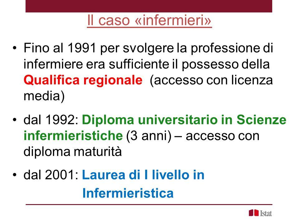 Il caso «infermieri» Fino al 1991 per svolgere la professione di infermiere era sufficiente il possesso della Qualifica regionale (accesso con licenza