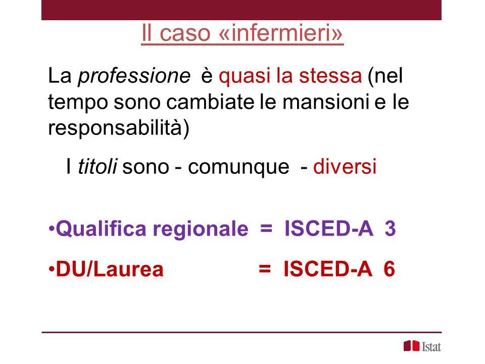 Il caso «infermieri» La professione è quasi la stessa (nel tempo sono cambiate le mansioni e le responsabilità) I titoli sono - comunque - diversi Qualifica regionale = ISCED-A 3 DU/Laurea = ISCED-A 6