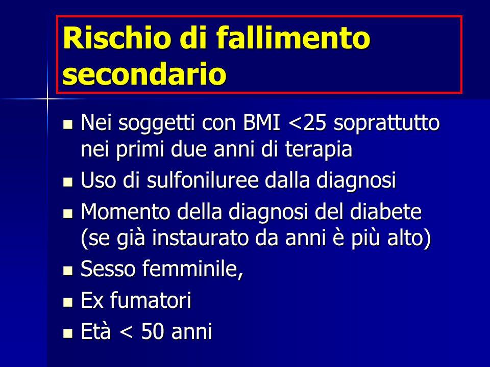 Rischio di fallimento secondario Nei soggetti con BMI <25 soprattutto nei primi due anni di terapia Nei soggetti con BMI <25 soprattutto nei primi due
