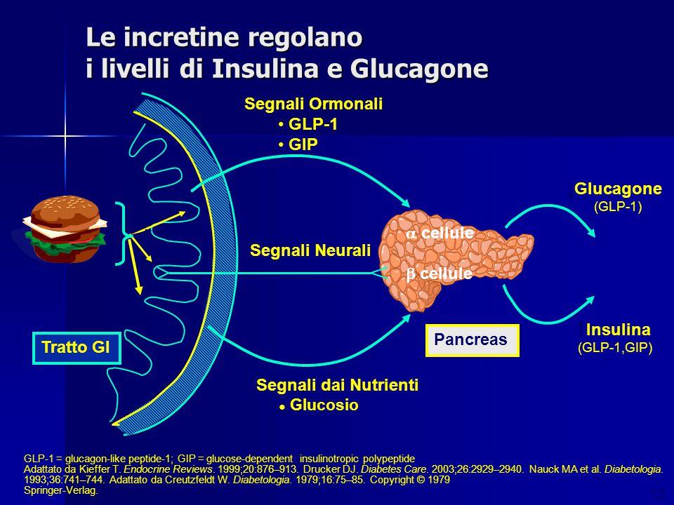 Le incretine regolano i livelli di Insulina e Glucagone GLP-1 = glucagon-like peptide-1; GIP = glucose-dependent insulinotropic polypeptide Adattato d