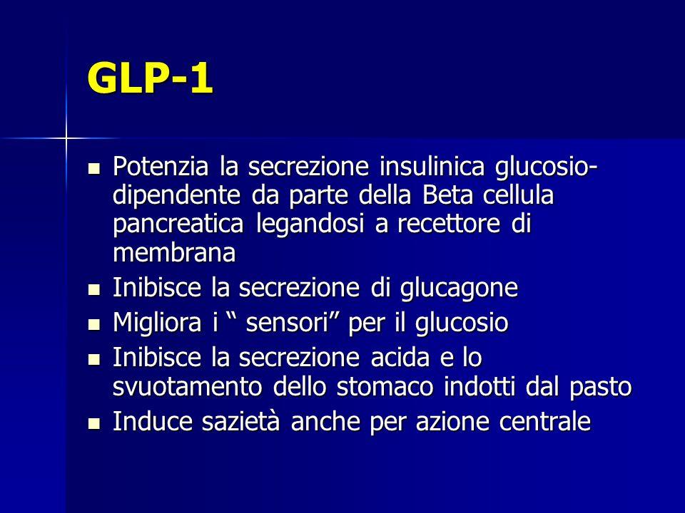 GLP-1 Potenzia la secrezione insulinica glucosio- dipendente da parte della Beta cellula pancreatica legandosi a recettore di membrana Potenzia la sec