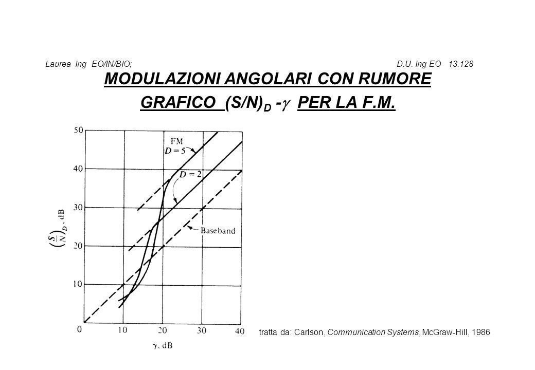 Laurea Ing EO/IN/BIO; D.U. Ing EO 13.128 MODULAZIONI ANGOLARI CON RUMORE GRAFICO (S/N) D -  PER LA F.M. tratta da: Carlson, Communication Systems, Mc