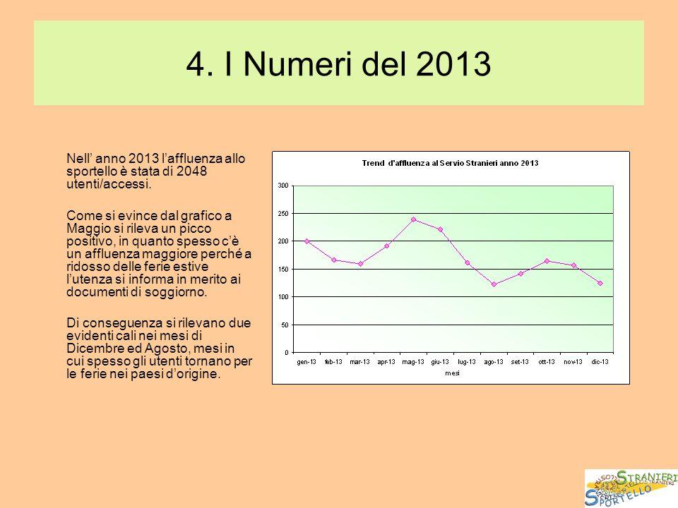 4. I Numeri del 2013 Nell' anno 2013 l'affluenza allo sportello è stata di 2048 utenti/accessi. Come si evince dal grafico a Maggio si rileva un picco