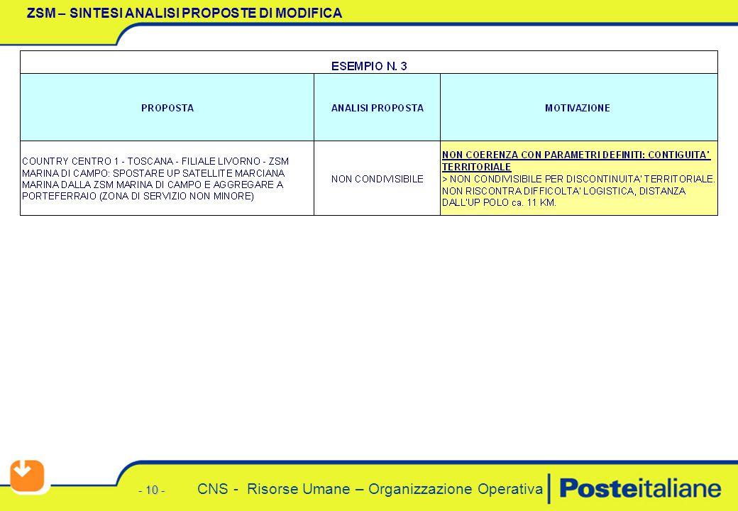 - 10 - CNS - Risorse Umane – Organizzazione Operativa ZSM – SINTESI ANALISI PROPOSTE DI MODIFICA