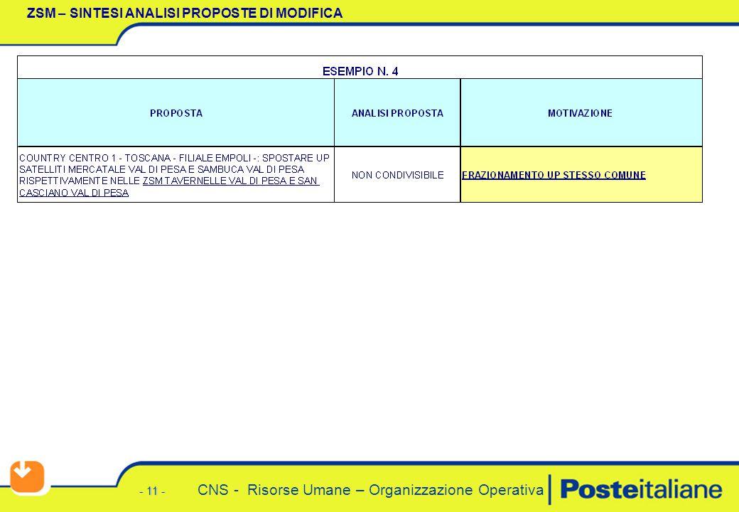 - 11 - CNS - Risorse Umane – Organizzazione Operativa ZSM – SINTESI ANALISI PROPOSTE DI MODIFICA