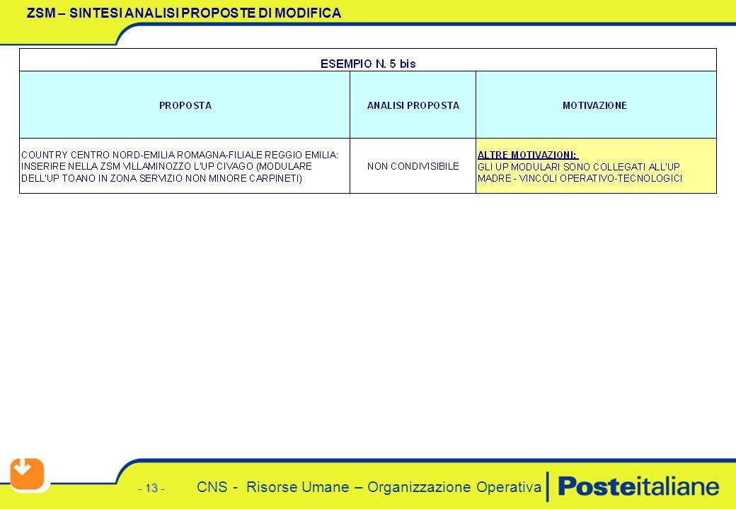 - 13 - CNS - Risorse Umane – Organizzazione Operativa ZSM – SINTESI ANALISI PROPOSTE DI MODIFICA