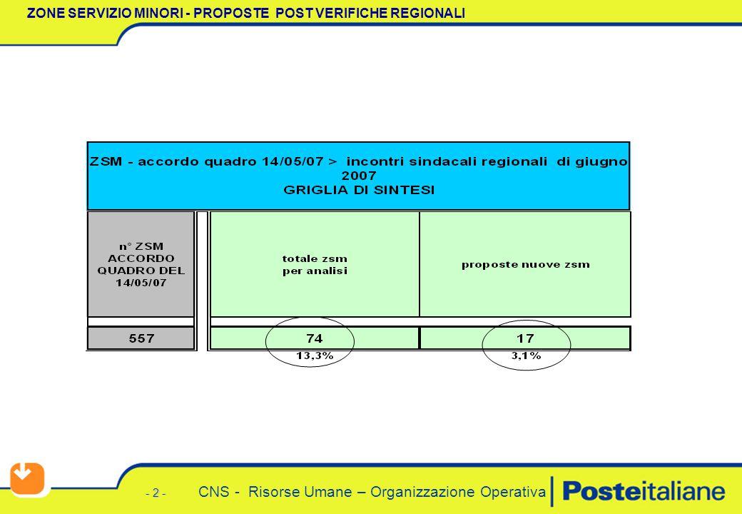 - 2 - CNS - Risorse Umane – Organizzazione Operativa ZONE SERVIZIO MINORI - PROPOSTE POST VERIFICHE REGIONALI
