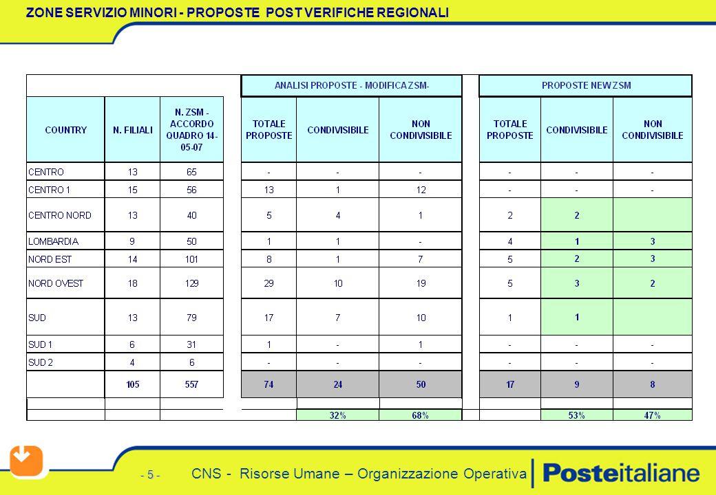 - 5 - CNS - Risorse Umane – Organizzazione Operativa ZONE SERVIZIO MINORI - PROPOSTE POST VERIFICHE REGIONALI