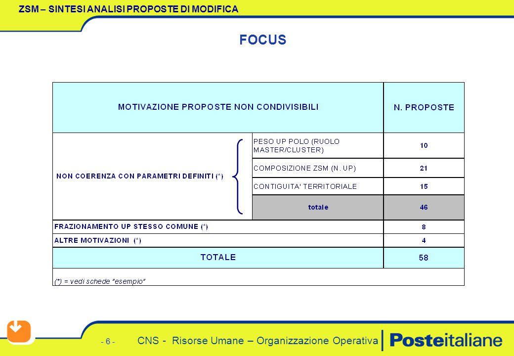 - 6 - CNS - Risorse Umane – Organizzazione Operativa ZSM – SINTESI ANALISI PROPOSTE DI MODIFICA FOCUS