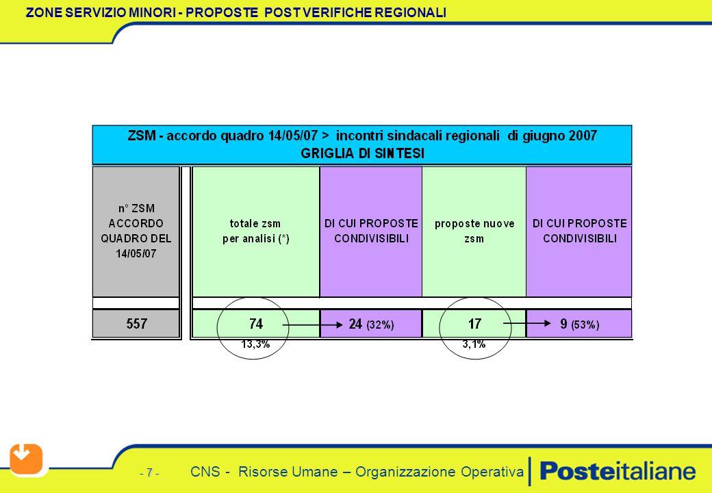 - 7 - CNS - Risorse Umane – Organizzazione Operativa ZONE SERVIZIO MINORI - PROPOSTE POST VERIFICHE REGIONALI