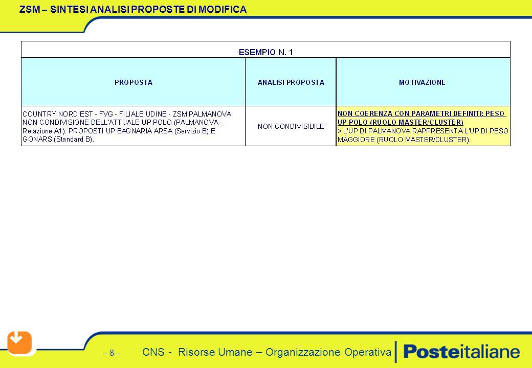 - 8 - CNS - Risorse Umane – Organizzazione Operativa ZSM – SINTESI ANALISI PROPOSTE DI MODIFICA