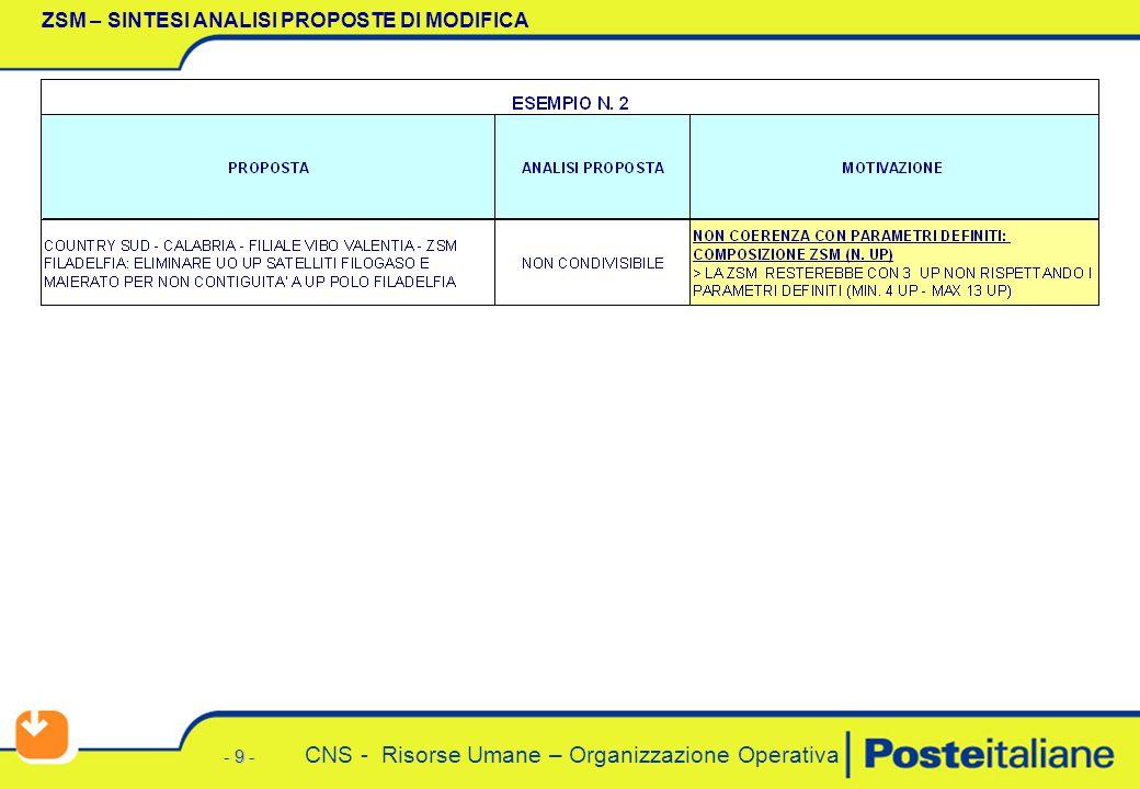 - 9 - CNS - Risorse Umane – Organizzazione Operativa ZSM – SINTESI ANALISI PROPOSTE DI MODIFICA