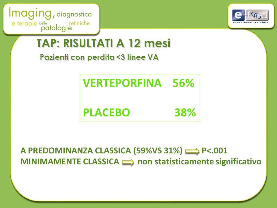 VERTEPORFINA 56% PLACEBO 38% A PREDOMINANZA CLASSICA (59%VS 31%) P<.001 MINIMAMENTE CLASSICA non statisticamente significativo TAP: RISULTATI A 12 mesi Pazienti con perdita <3 linee VA