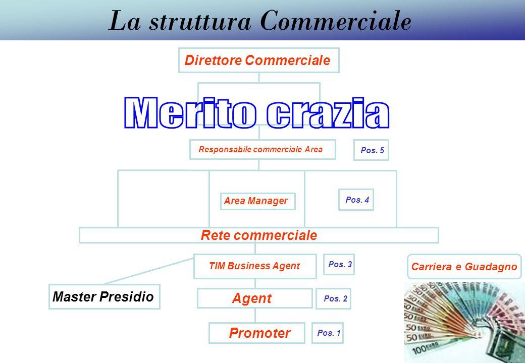 Direttore Commerciale La struttura Commerciale Carriera e Guadagno Area Manager TIM Business Agent Promoter Rete commerciale Master Presidio Agent Pos.