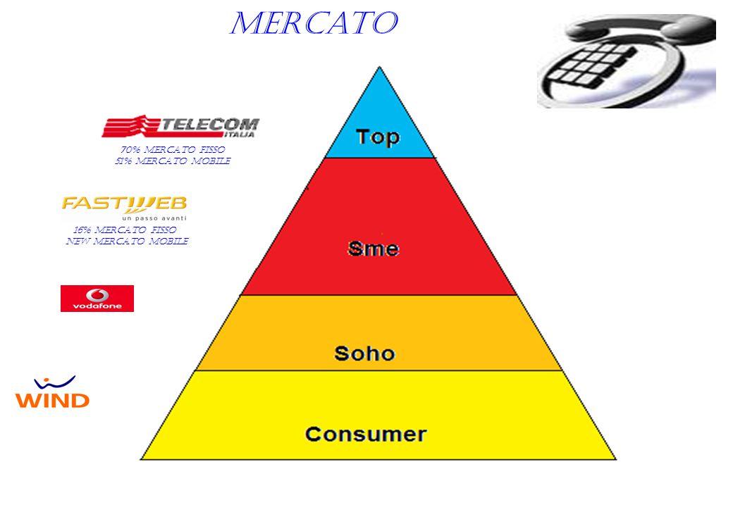 Mercato 70% mercato fisso 51% mercato mobile 16% mercato fisso new mercato mobile