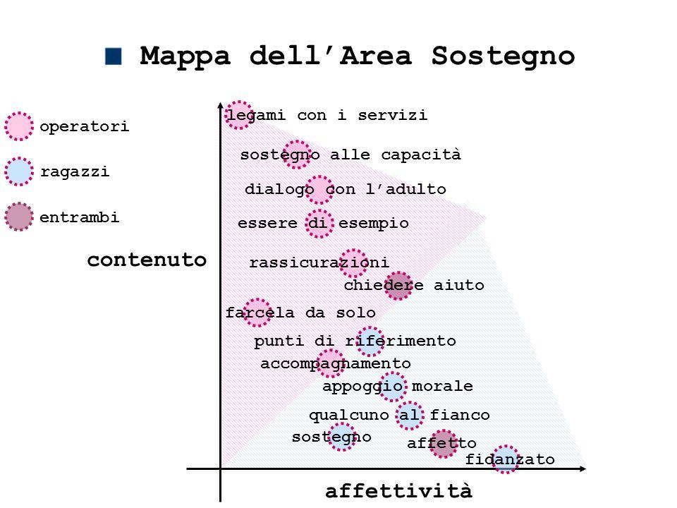 contenuto Mappa dell'Area Sostegno sostegno alle capacità farcela da solo essere di esempio chiedere aiuto punti di riferimento appoggio morale qualcu