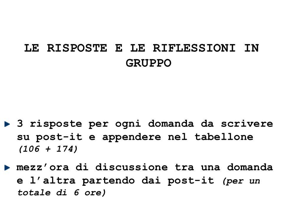 LE RISPOSTE E LE RIFLESSIONI IN GRUPPO 3 risposte per ogni domanda da scrivere su post-it e appendere nel tabellone (106 + 174) mezz'ora di discussione tra una domanda e l'altra partendo dai post-it (per un totale di 6 ore)