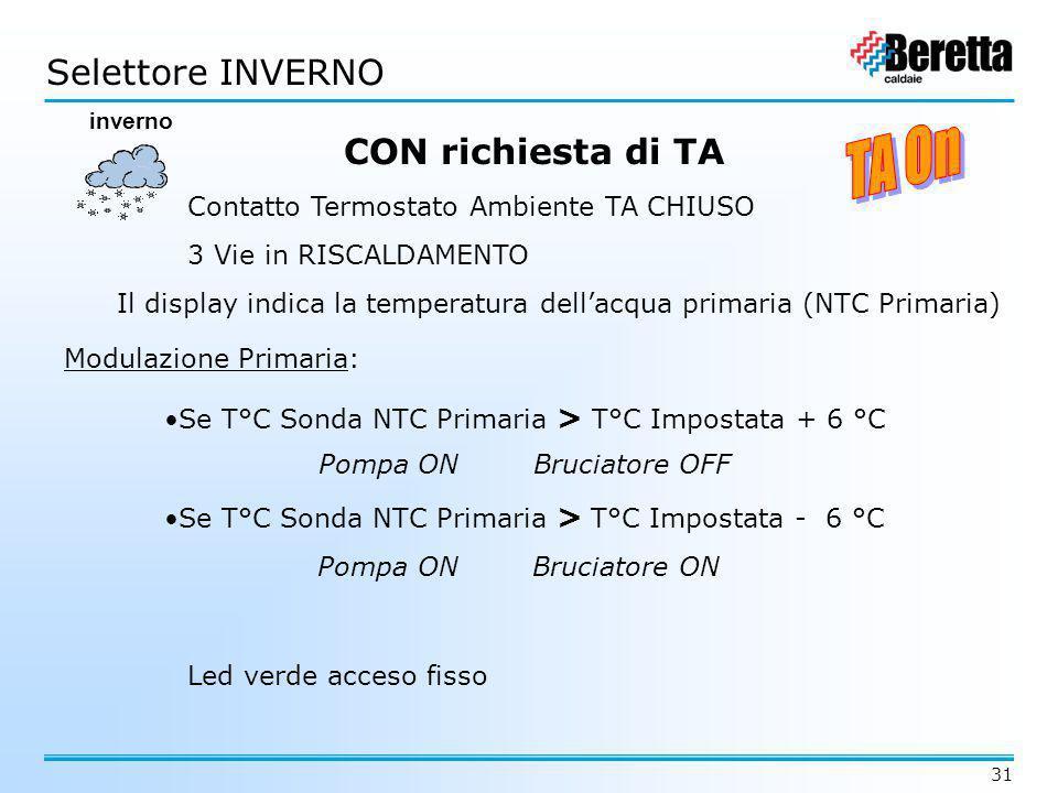 31 CON richiesta di TA 3 Vie in RISCALDAMENTO Contatto Termostato Ambiente TA CHIUSO Il display indica la temperatura dell'acqua primaria (NTC Primari