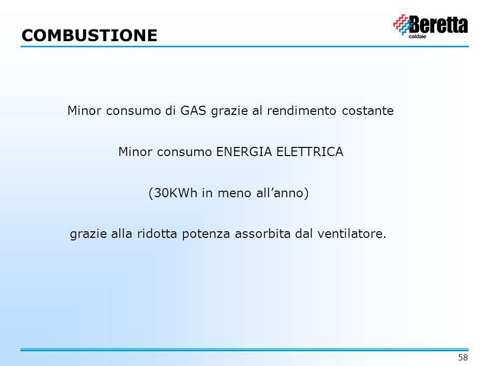 58 Minor consumo di GAS grazie al rendimento costante Minor consumo ENERGIA ELETTRICA (30KWh in meno all'anno) grazie alla ridotta potenza assorbita d