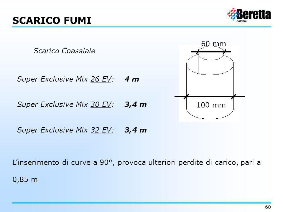 60 SCARICO FUMI Scarico Coassiale Super Exclusive Mix 26 EV: 4 m Super Exclusive Mix 30 EV: 3,4 m Super Exclusive Mix 32 EV: 3,4 m L'inserimento di cu
