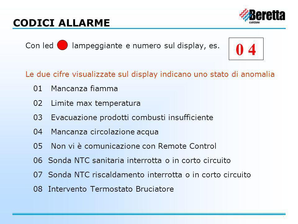 Con led lampeggiante e numero sul display, es. Le due cifre visualizzate sul display indicano uno stato di anomalia 01 Mancanza fiamma 02 Limite max t