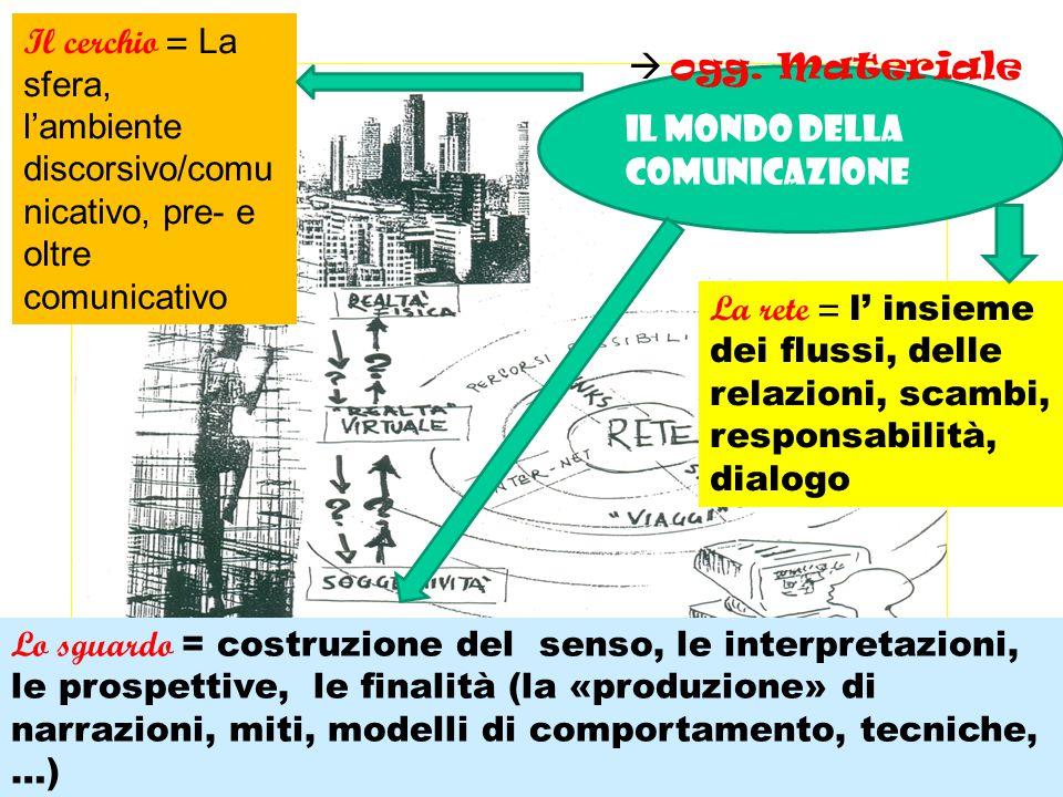 Il mondo della comunicazione Il cerchio = La sfera, l'ambiente discorsivo/comu nicativo, pre- e oltre comunicativo La rete = l' insieme dei flussi, delle relazioni, scambi, responsabilità, dialogo Lo sguardo = costruzione del senso, le interpretazioni, le prospettive, le finalità (la «produzione» di narrazioni, miti, modelli di comportamento, tecniche, …)  ogg.
